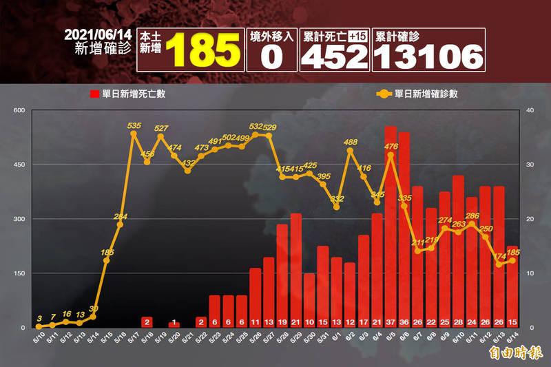中央流行疫情指揮中心指揮官陳時中今日公布新增185例本土病例,並新增15例死亡。