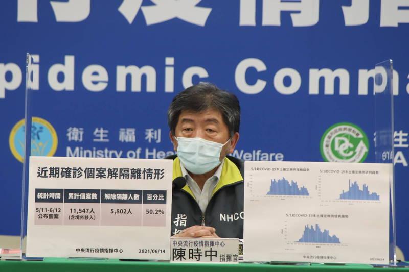 中央流行疫情指揮中心今日也曝光全國專責病房、專責加護病房收治人數最多分別落在6月4日、7日,現在已過高點。(圖由指揮中心提供)