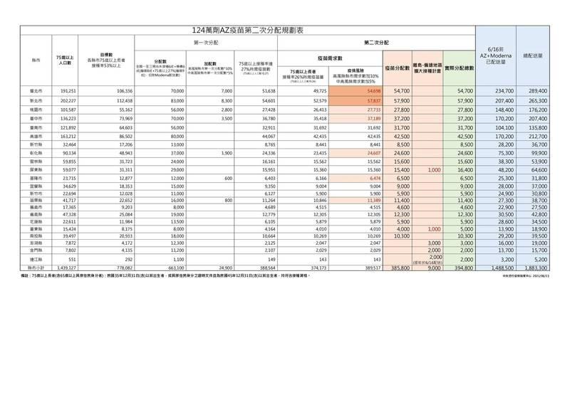 日本提供的AZ疫苗第一波和第二波配發劑量數。(圖由指揮中心提供)