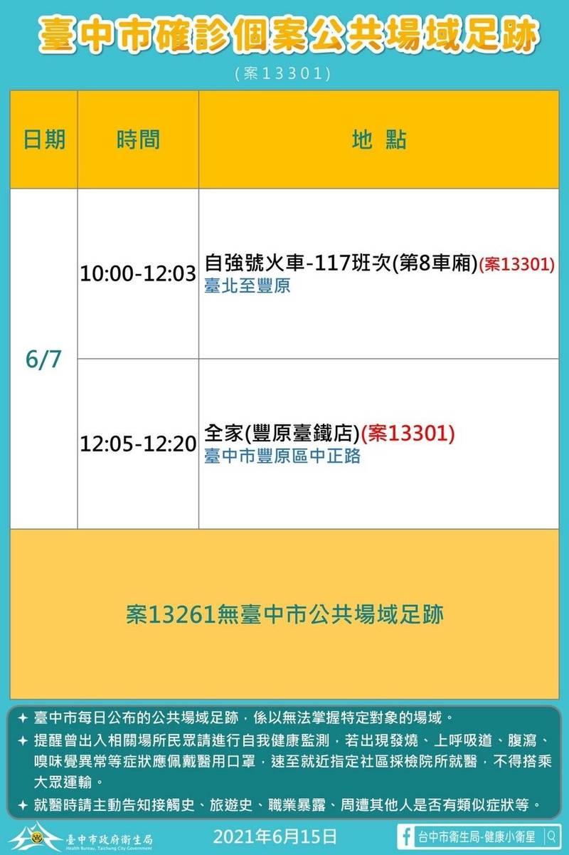 新社確診婦女在台北市醫院擔任看護,本月4日曾打過疫苗,7日早上搭乘自強號從台北車站到豐原車站。(市府提供)