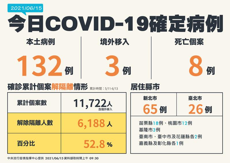 中央流行疫情指揮中心指揮官陳時中今日公布新增132例本土病例,為雙北三級警戒以來的新低,並新增8例死亡。(指揮中心提供)