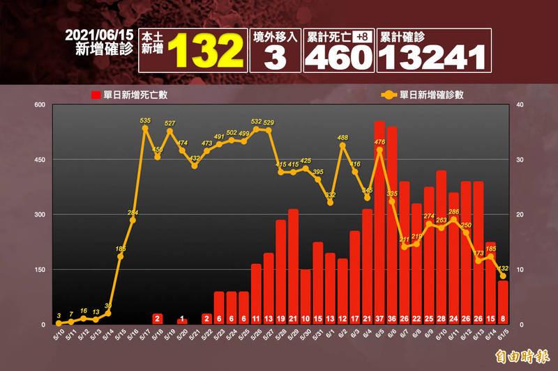 三級警戒以來最低! 本土+132例、死亡8例