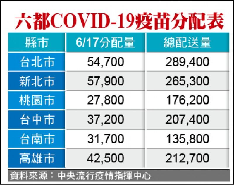 六都COVID-19疫苗分配表