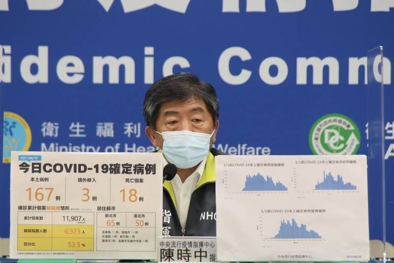 莫德納疫苗即將來台?中央流行疫情指揮中心指揮官陳時中今天在疫情記者會上面對媒體提問,笑回「的確有準備」,但對於下批莫德納疫苗抵台時程仍相當低調。(指揮中心提供)