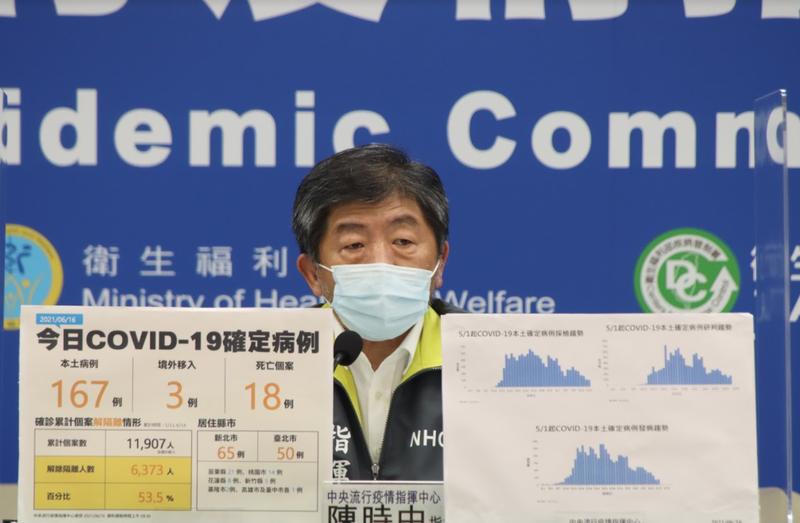 根據中央流行疫情指揮中心統計,目前第1類人員已經施打約超過8成。(指揮中心提供)