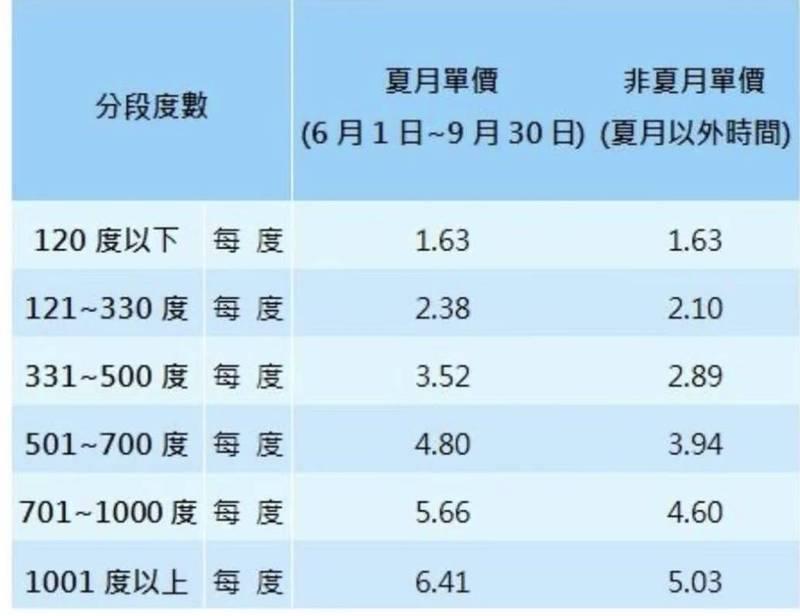 高市議員黃文益比較夏季電價與非夏季電價差異。(黃文益提供)