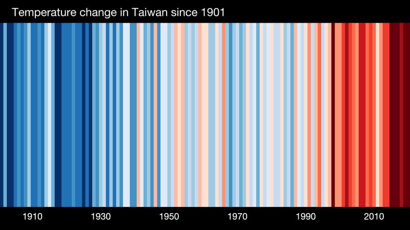 氣象專家彭啟明18日在臉書po出一張「台灣的氣候條紋圖」,並指出台灣的氣溫從2000年到2020年是急遽上升。(圖取自ShowYourStripes網站)
