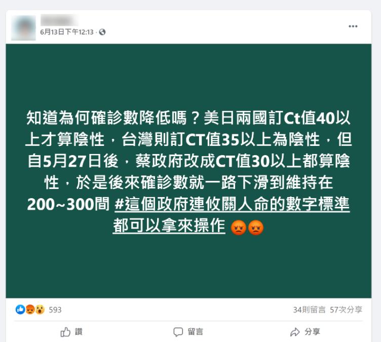 網傳「5月27日後,台灣改為Ct30以上都算陰性,於是後來武漢肺炎確診數一路下滑」。經查核,此為錯誤消息。(圖擷取自台灣事實查核中心)