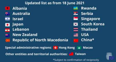 歐盟18日正式公告將台灣納入安全旅遊名單中,還在官方推特上罕見公開展示我國國旗,並與美國等國並列。(圖取自推特)