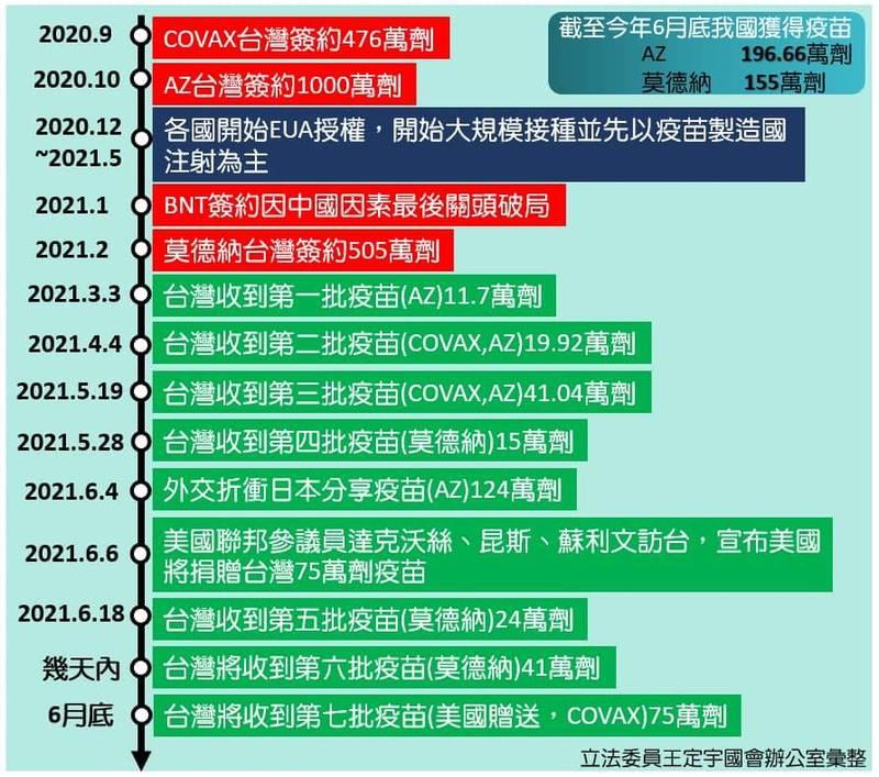 王定宇整理台灣採購疫苗大事紀。(翻攝王定宇臉書)