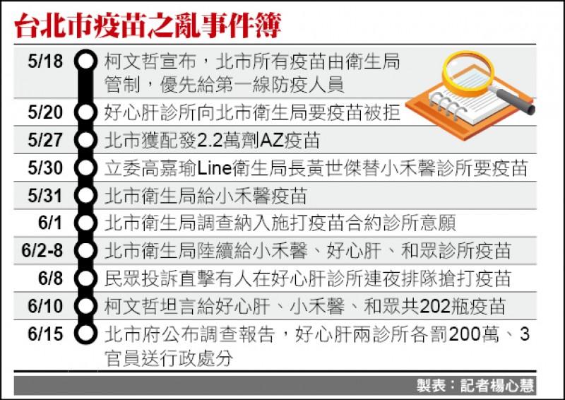 台北市疫苗之亂事件簿