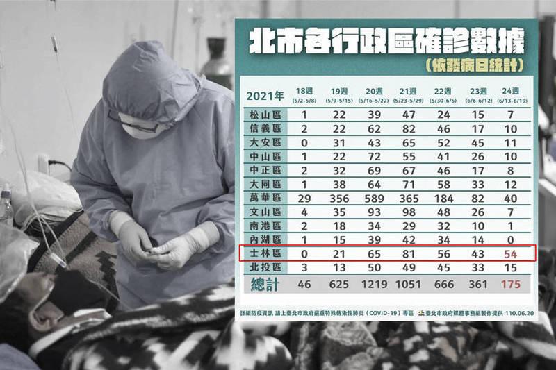 台北市士林某護理機構染疫 衛生局:47確診3人已病故