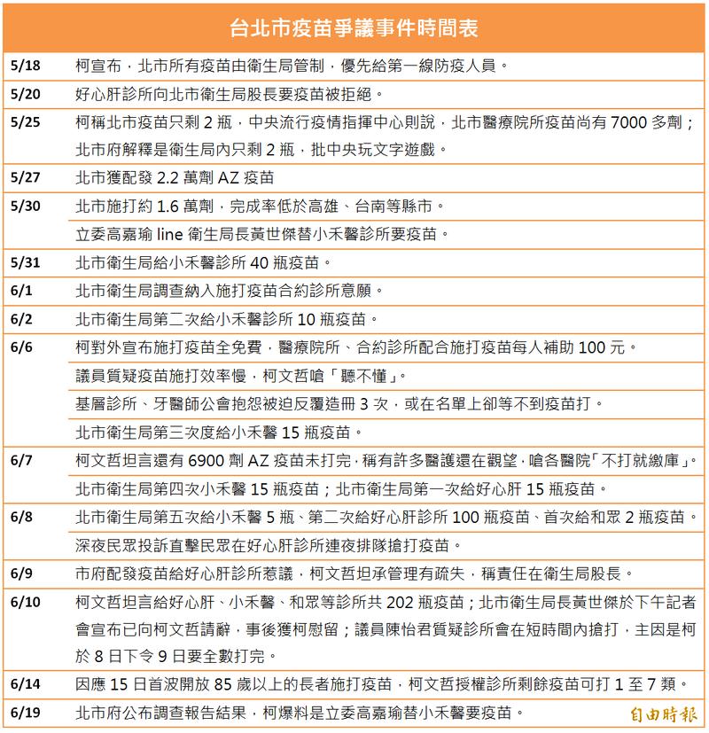 台北市疫苗爭議時間紀錄表(記者楊心慧整理製表)