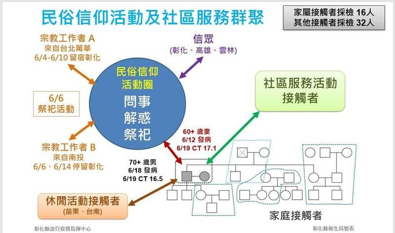 縣府今公布里長夫婦確診傳播鏈,為蓋廟進行募款,也跟從台北萬華的宗教工作者有過接觸。(彰化縣政府提供)