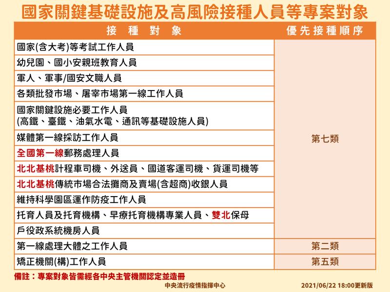 第二類優先對象新增「第一線處理大體的工作人」;第五類優先接種對象新增「矯正機關工作人員」。(圖由指揮中心提供)