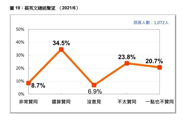 民調顯示43.2%民眾讚同蔡英文總統處理國家大事的方式。(台灣民意基金會)