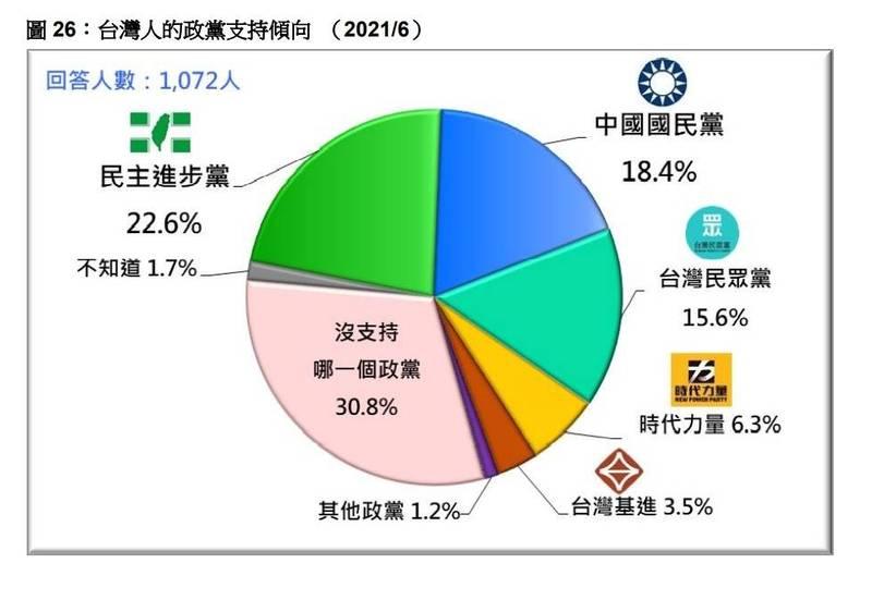 台灣民意基金會今公布最新民調,22.6%受訪者支持民主進步黨,18.4%受訪者支持中國國民黨。(台灣民意基金會提供)