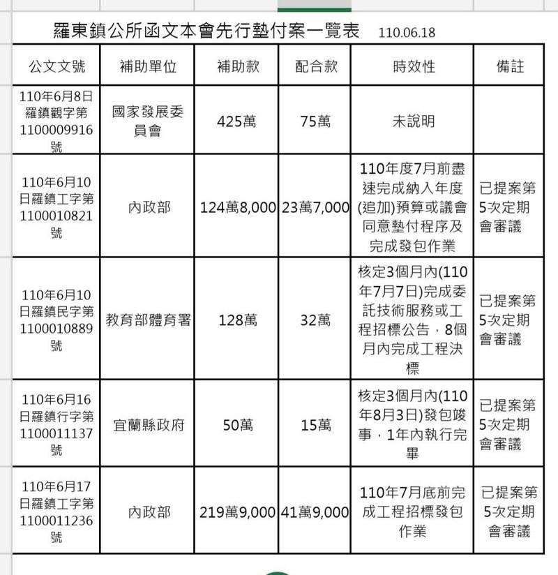 引起話題的羅東鎮5件上級補助款墊付案。(記者江志雄翻攝)