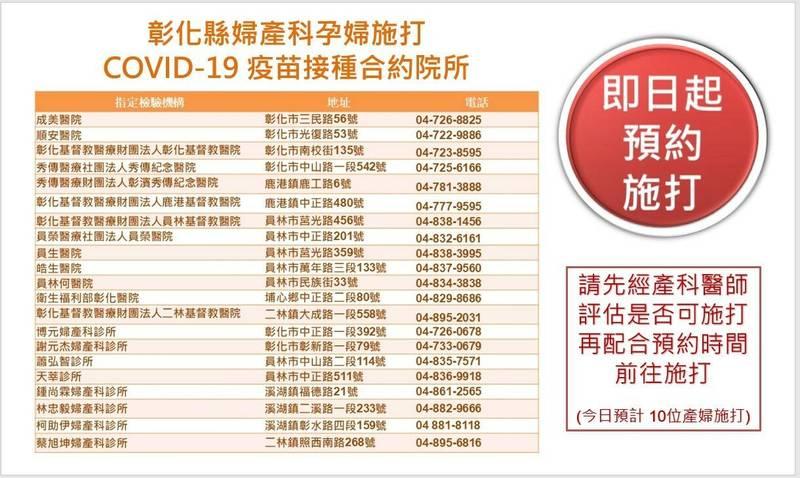 彰化縣今起開放孕婦預約打疫苗,已有10人完成預約施打,21家合約院所如圖表。(彰化縣政府提供)