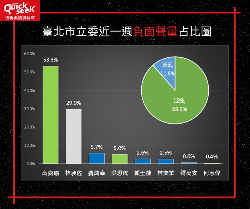 台北市立委網路聲量比較 高嘉瑜等3人負面量大增