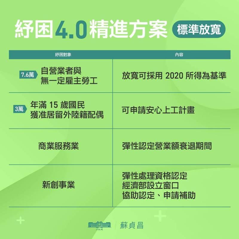 新創事業與商業服務均可申請「紓困4.0精進方案」。(圖取自蘇貞昌臉書)