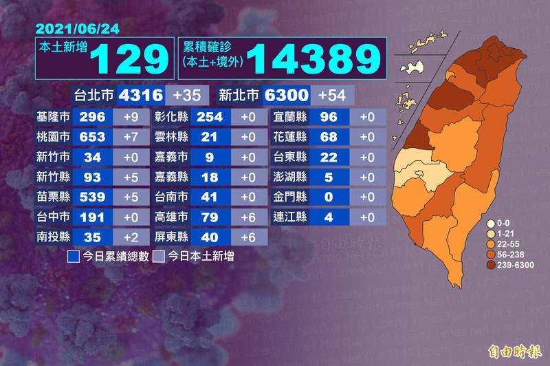 今天新北新增54例,台北35例,雙北仍屬於熱區,值得關注的是,高雄6例、屏東6例,如果連同昨天高屏10例,南部疫情有上升趨勢。(本報自製)