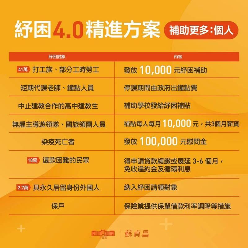 「紓困4.0精進方案」補助打工族,並對染疫亡者發放10萬元慰問。(圖取自蘇貞昌臉書)