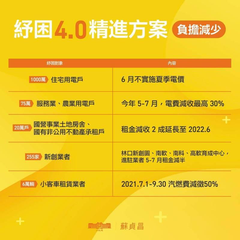 蘇貞昌表示,6月不實施架季電費,服務業、農業用電也能減收。(圖取自蘇貞昌臉書)