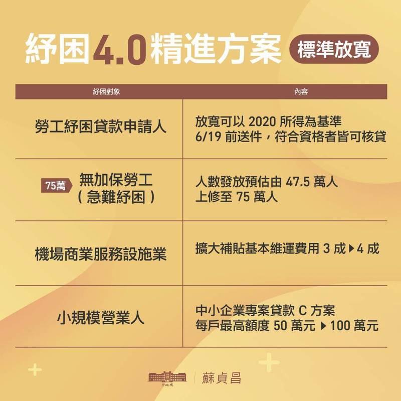 「紓困4.0精進方案」提升急難紓困勞工數量。(圖取自蘇貞昌臉書)