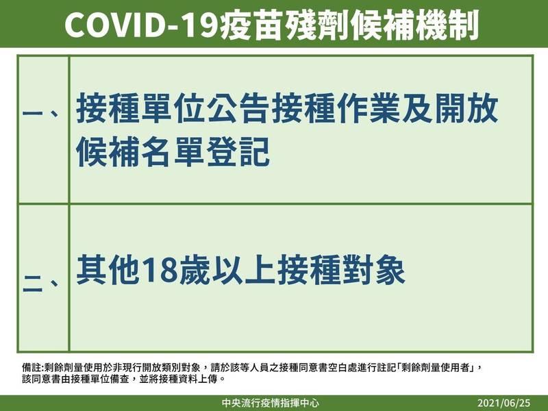 指揮中心公布疫苗殘劑候補的機制。(指揮中心提供)