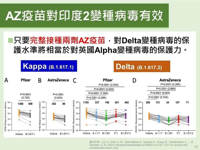 AZ疫苗完整接種2劑,對印度Delta或英國Alpha保護力相當。(高雄市政府提供)