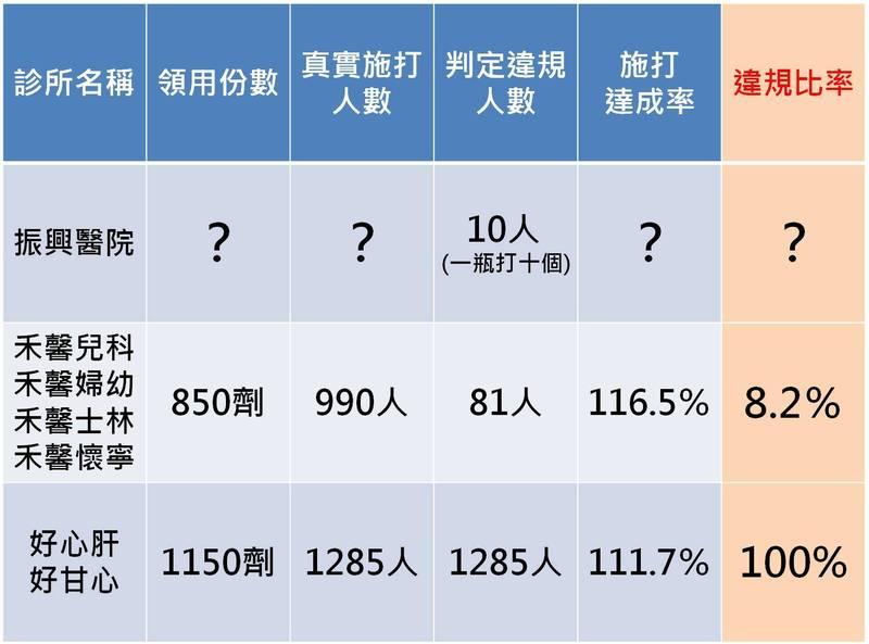 「四叉貓」劉宇估算北市違規施打疫苗診所的相關數據,引起網友關注。(翻攝劉宇臉書)