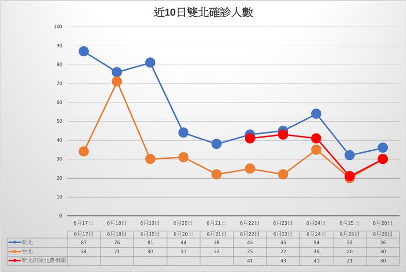 醫師林靜儀在臉書貼出「近10日雙北確診人數圖」感嘆,「難怪台北市柯市長在拒絕中央派員之後第6天,公開表示『找王必勝協助大規模PCR』」。(圖取自林靜儀臉書)