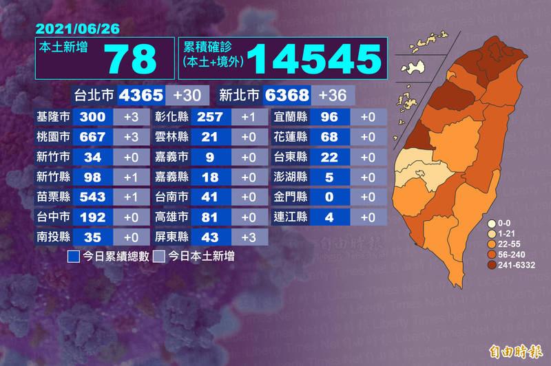 今天新增本土78案例,新北新增36例最多,台北新增30例,雙北仍屬熱區,南台灣只有屏東3例,高雄、台南兩大都會都0確診。(本報自製)