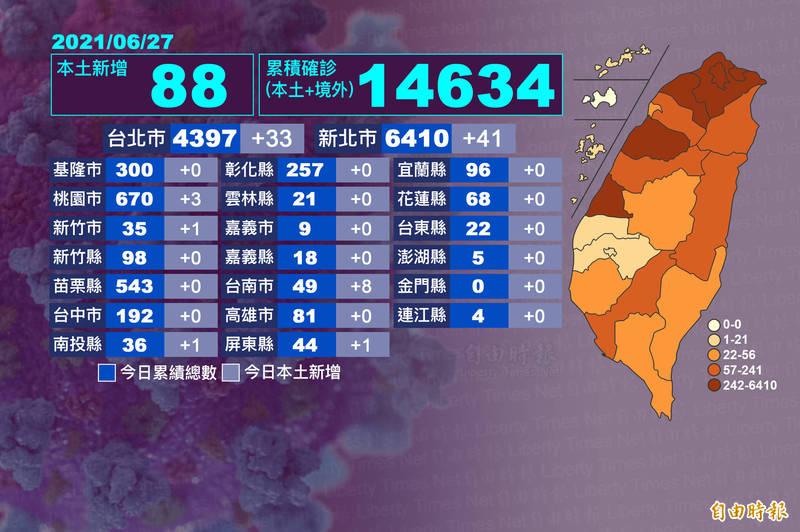 國內武漢肺炎疫情持續延燒,新北新增41例最多,台北新增33例,雙北仍屬熱區,連續11天零確診的台南,今天一口氣增加8個案例,亮起警訊。(本報自製)