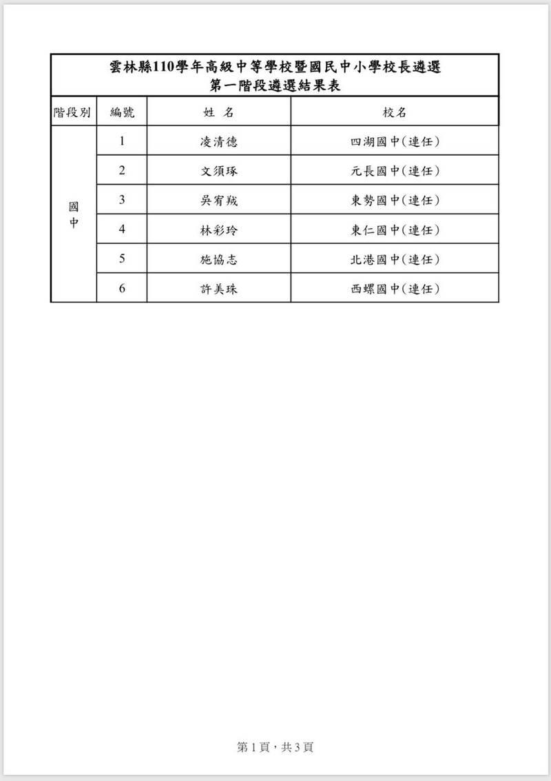 雲林國中、小學校長遴選結果表。(記者黃淑莉翻攝)