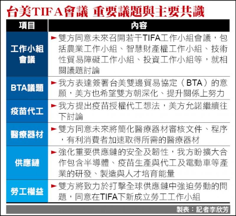 台美TIFA會議 重要議題與主要共識