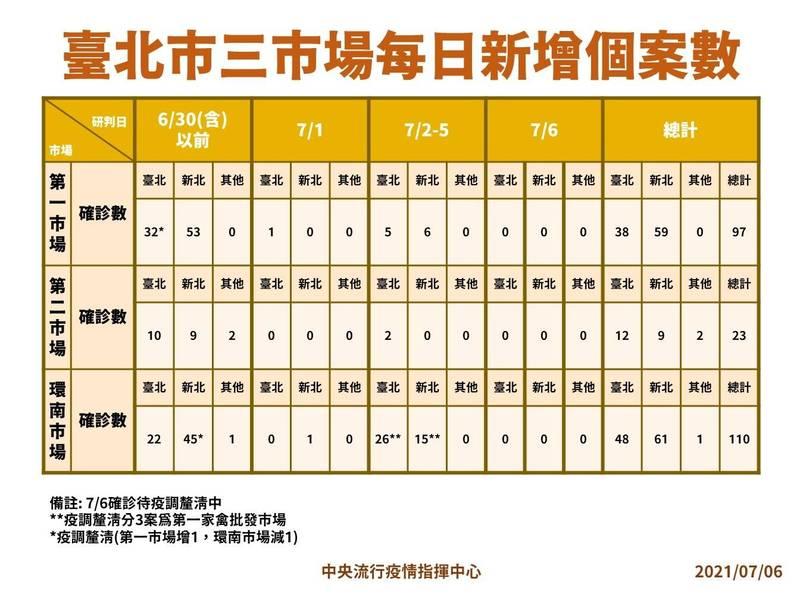 台北3市場的每日新增個案數。(圖由指揮中心提供)