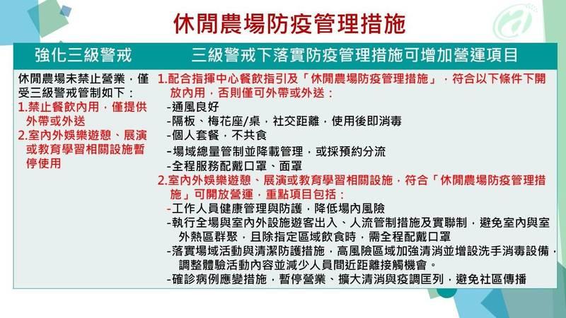 自7月13日起,休閒農場若可遵循防疫管理措施,就可以開放用餐。(指揮中心提供)