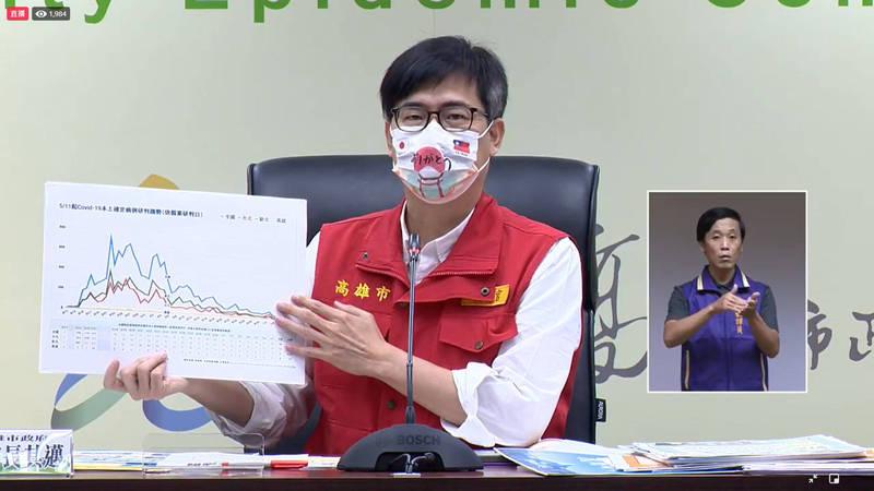 高雄市長陳其邁說,7月13日會優先開放戶外活動,但仍需做好防疫規範,至於室內場所則再另行公布遵循規範。(翻攝高雄一百臉書)