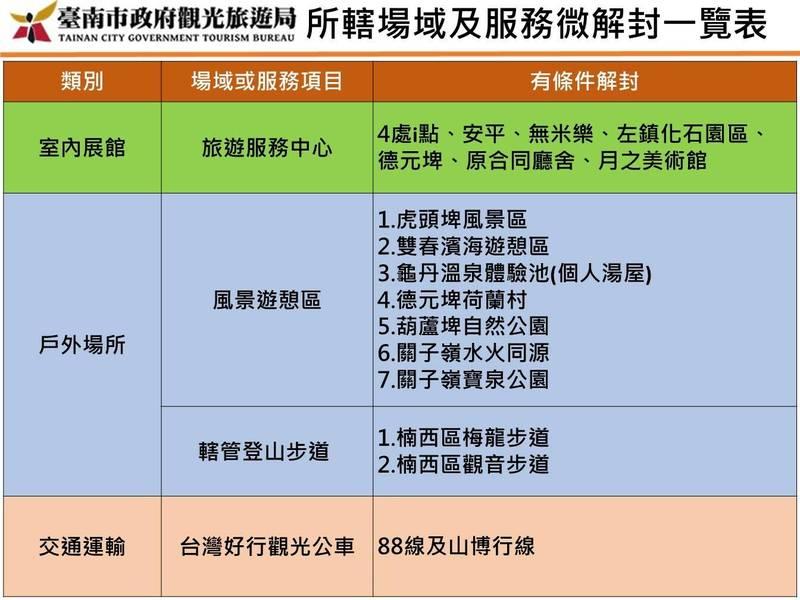 台南市觀光局全面盤點轄下風景區及服務項目,今天宣布13日起將恢復開放部分場域。(台南市政府提供)