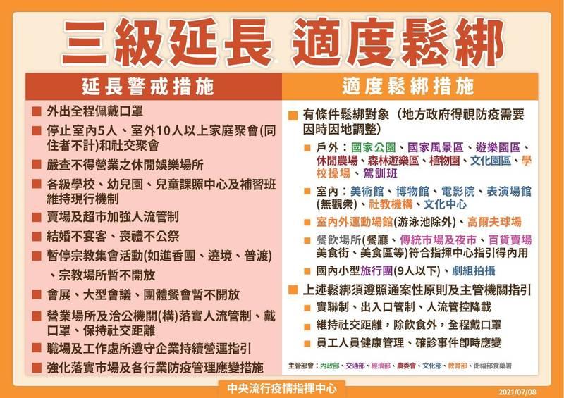 中央流行疫情指揮中心指揮官陳時中今日宣布,三級警戒再度延長至7月26日。(指揮中心提供)