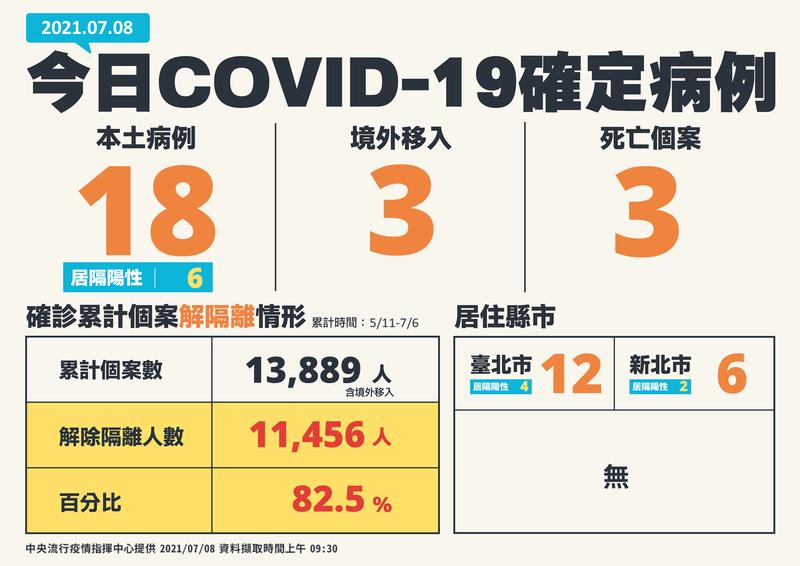 中央流行疫情指揮中心指揮官陳時中今日公布國內新增21例武漢肺炎(新型冠狀病毒病,COVID-19),分別為18例本土及3例境外移入;另新增3例死亡。本土病例再創三級警戒以來新低。(指揮中心提供)