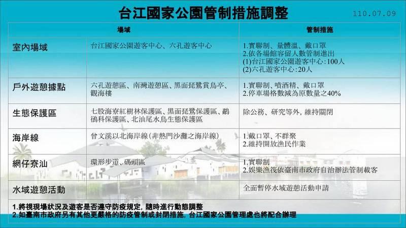 7月13日起,台江國家公園除生態保護區持續關閉外,室內及戶外遊憩據點則適度開放。(台管處提供)