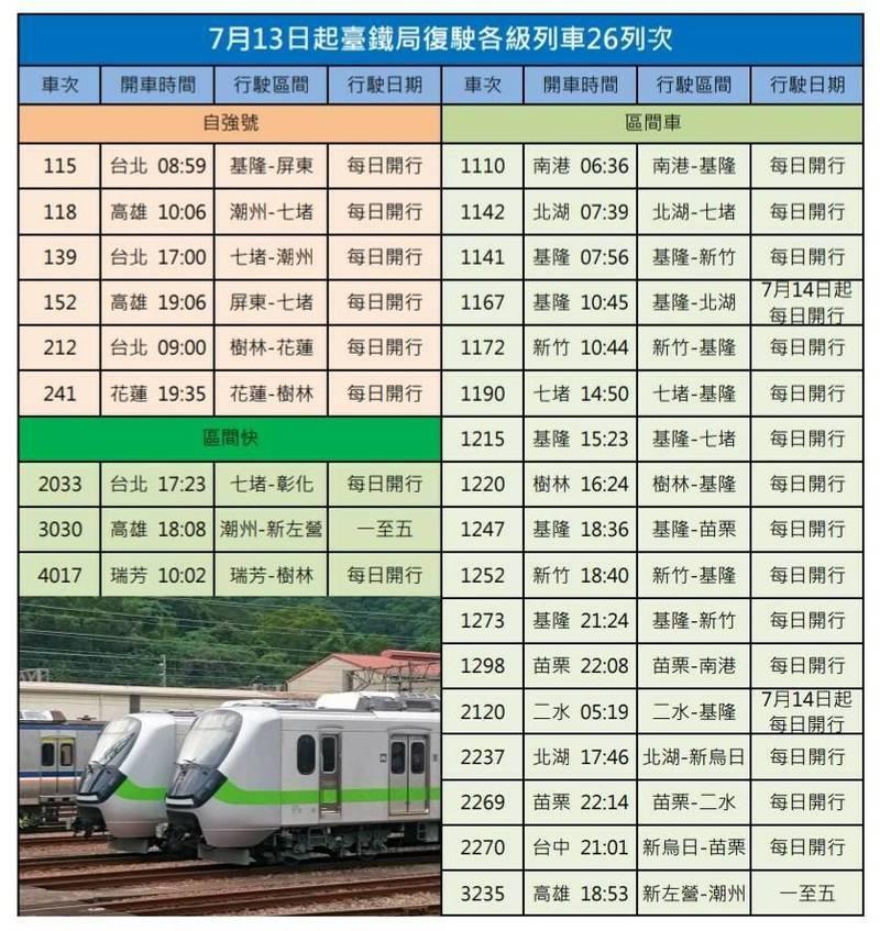 7月13日起復駛的26列次資訊。(圖:台鐵局提供)
