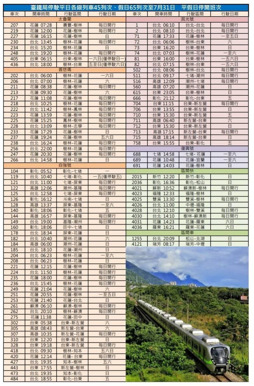 7月13日起,平日45列次、假日65列次仍持續停駛至7月31日。(圖:台鐵局提供)