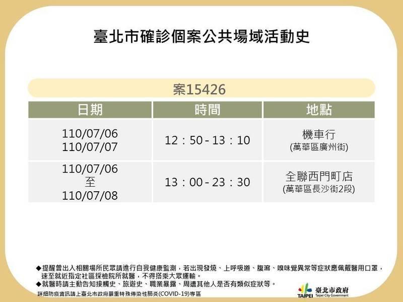 案15426曾於7月6日至8日到過的全聯福利中心西門町門市、萬華機車行。(北市衛生局提供)