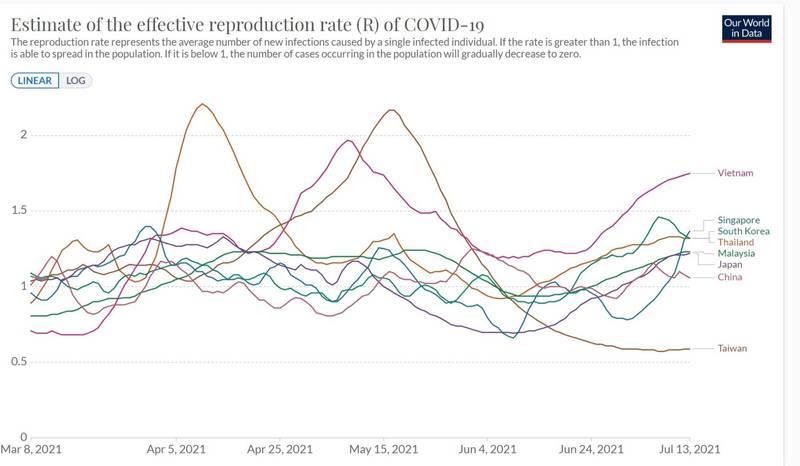 亞洲唯一把R值壓到0.5的國家 陳炳煇:台灣抗疫表現非常好