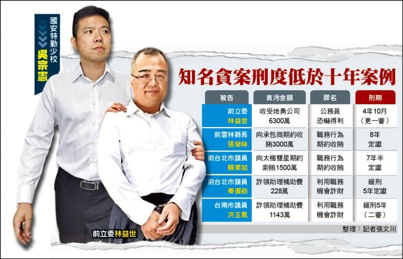 國安特勤少校吳宗憲(左圖)團購私菸遭判刑10年4月,刑期比貪6300萬的前立委林益世(右圖)還重。(資料照)