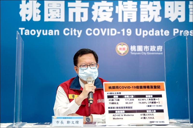 市長鄭文燦呼籲踴躍登記預約接種,提高疫苗涵蓋率,讓台灣形成集體免疫力。(桃園市府提供)